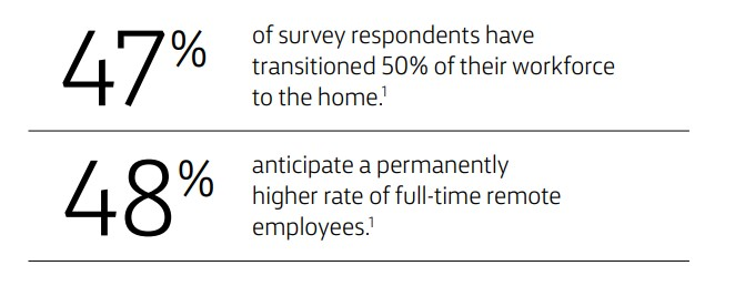 47% of survey respondents have transitioned 50% of their workforce to the home