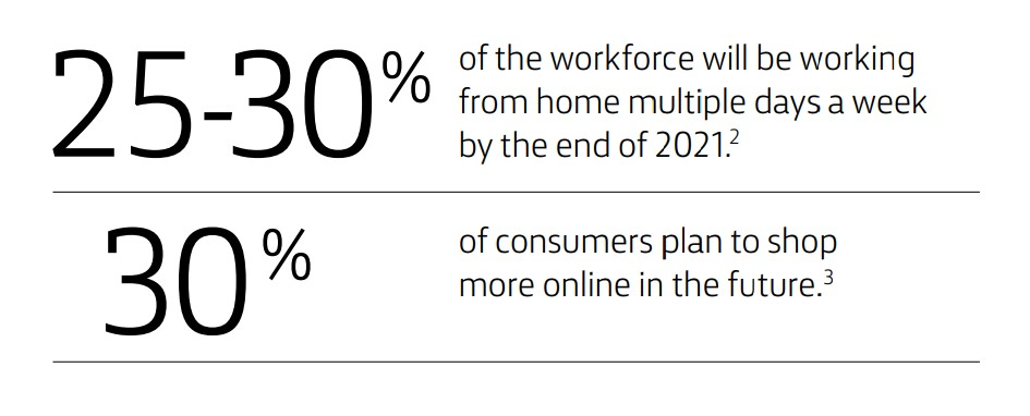 25-30% of theworkforcewill be working from home multiple days a week by the end of 2021.