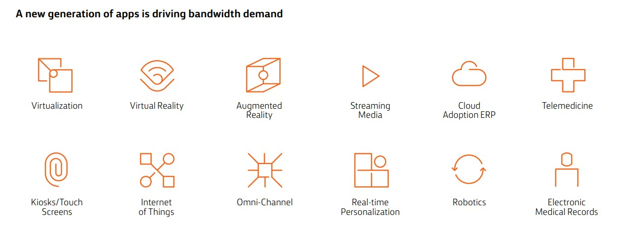 A new generation of apps is driving bandwidth demand