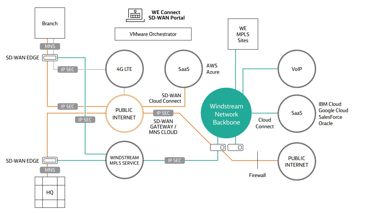SD-WAN with VMware architecture