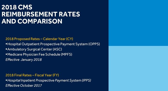 2018 CMS Reimbursement Rates and Comparison