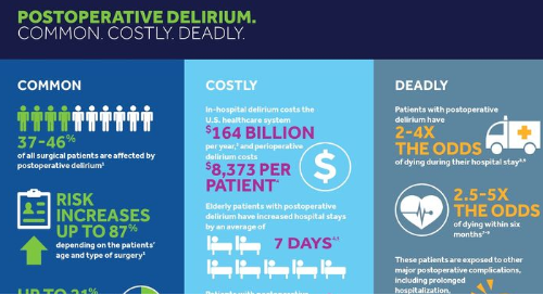 Postoperative Delirium Is Common, Costly, and Deadly