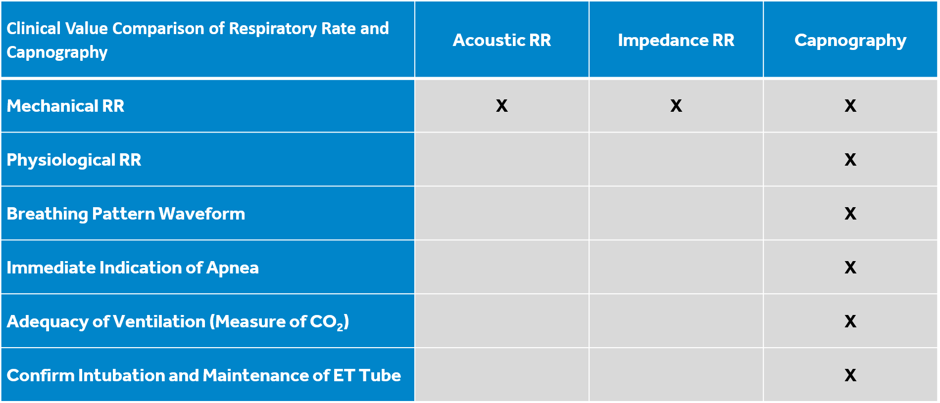 Clinical Value Comparison of Respiratory Rate and Capnography