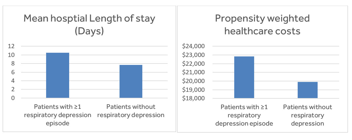 Figure 1. Mean hospital length of stay and propensity-weighted healthcare costs in patients with and without ≥1 respiratory depression episode2
