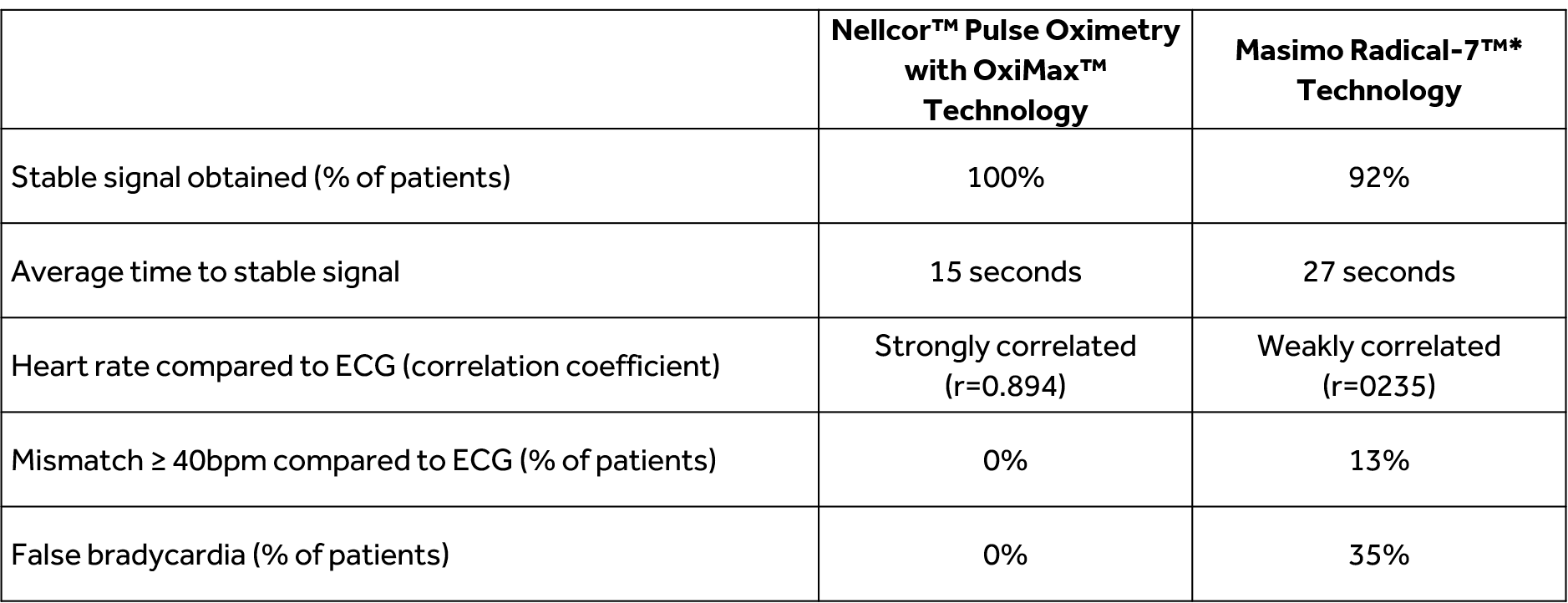 Comparison of Nellcor™ and Masimo Pulse Oximeters in Neonates During Transition Period – Study Results