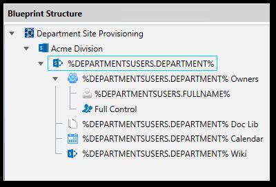 Automate provisioning with SPorganizer