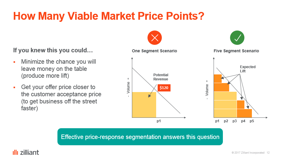 Chart showing that fewer price points reduces profits from the same sales, and prices you out of some opportunities.