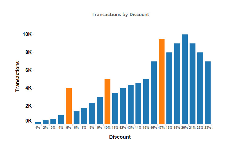 Graph showing transactions increase as discounts increase.