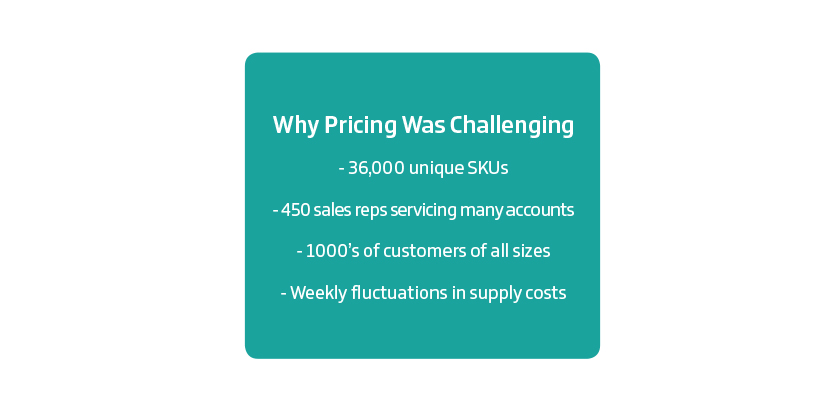 Square image showing why pricing was challenging: 36,000 unique SKUs, 450 sales reps servicing many accounts, 1000's of customers of all sizes, weekly fluctuations in supply costs.