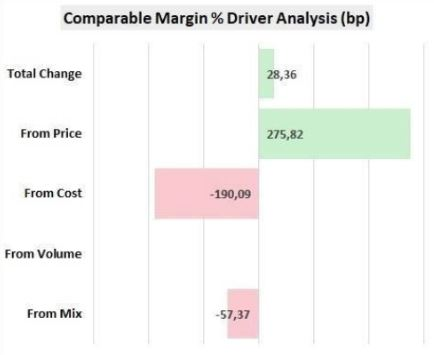 Chart showing while costs negatively impacted margins, a sound price strategy effectively held the line on margin erosion.