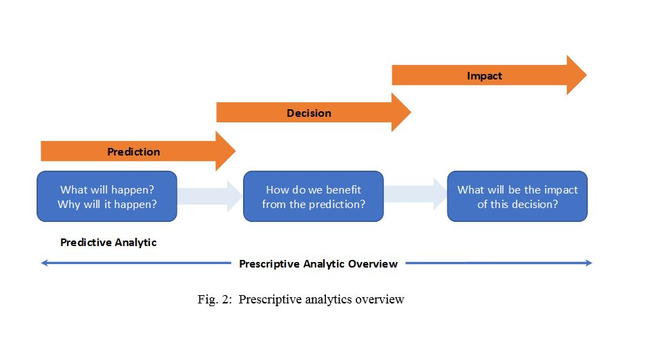 flow chart showing how prescriptive analysis to model and modify historical behavior optimizes pricing strategies.
