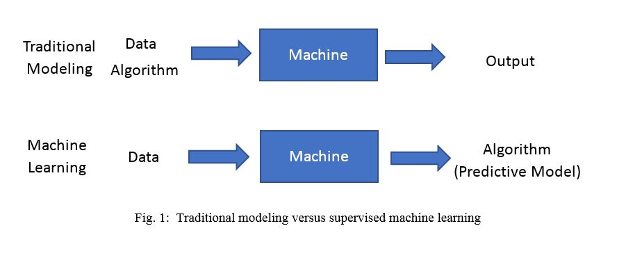 Chart showing traditional modeling vs. supervised machine learning.