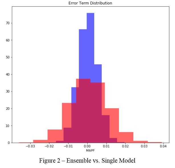 Graph showing comparison of market prices predicted by an ensemble model and a single model in terms of mean absolute percent error.