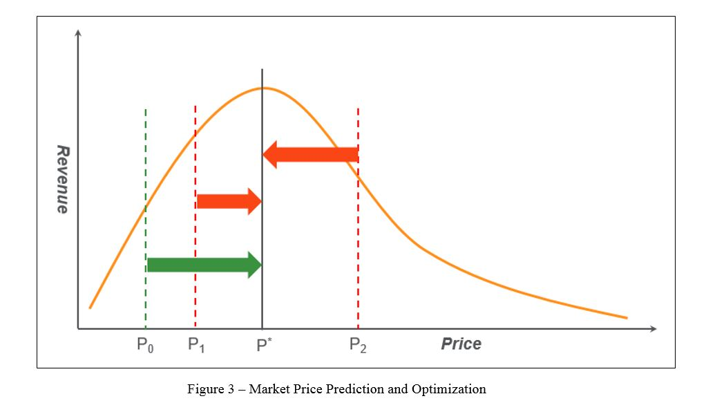 Graph showing that incorrect market price predictions result in incorrect price change recommendations, either in direction or magnitude.