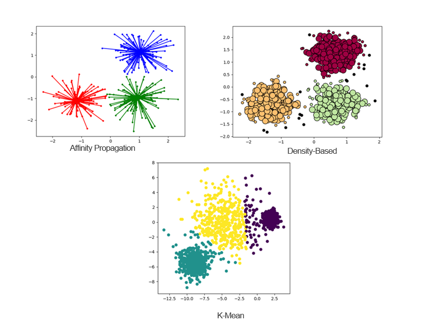 charts showing the difference between affinity propagation, density-based and K-mean learning algorithms.