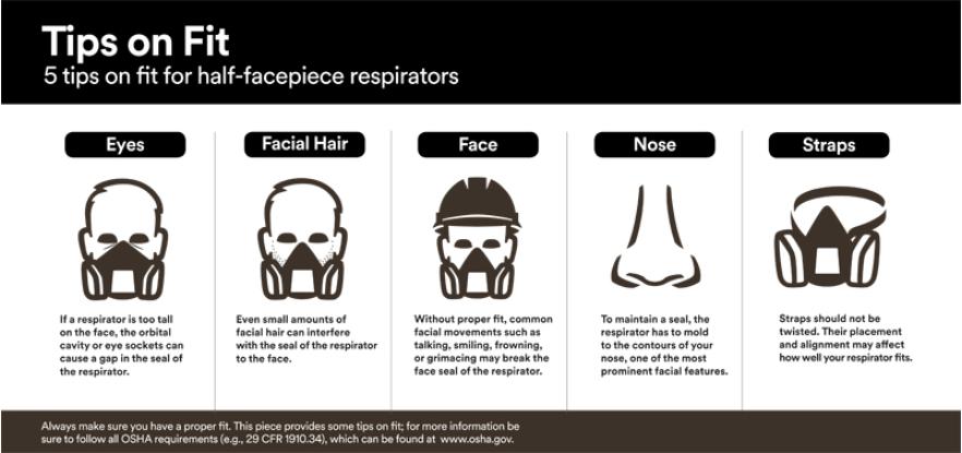 respirator fit