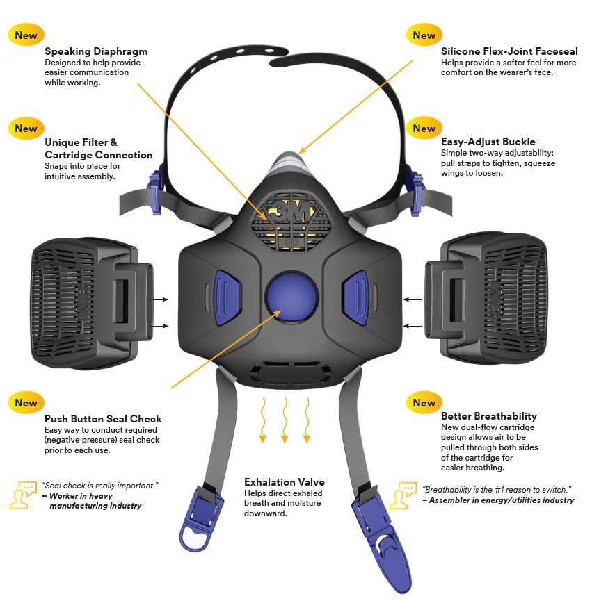 Secureclick respirator chart