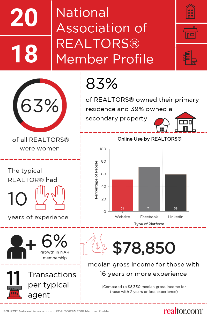 Insights from 2018 NAR Member Profile