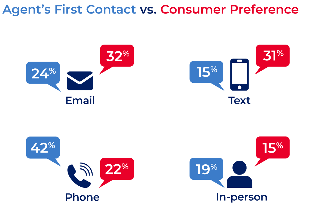 Communication preferences