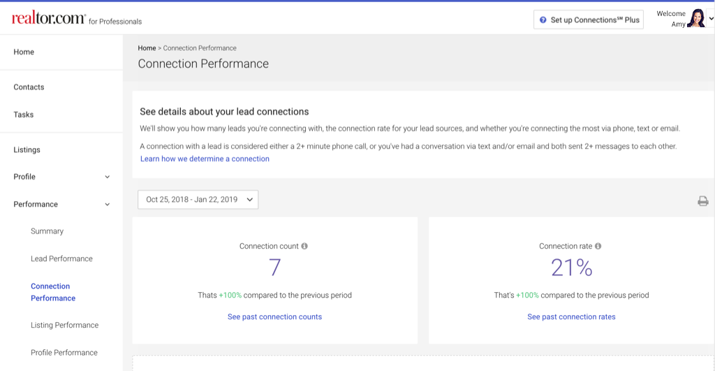 realtor.com profile - connections performance