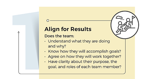 Four Ways to Know if Your Team is Performing its Best