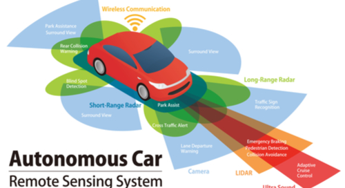 Remote sensing system of ADAS car
