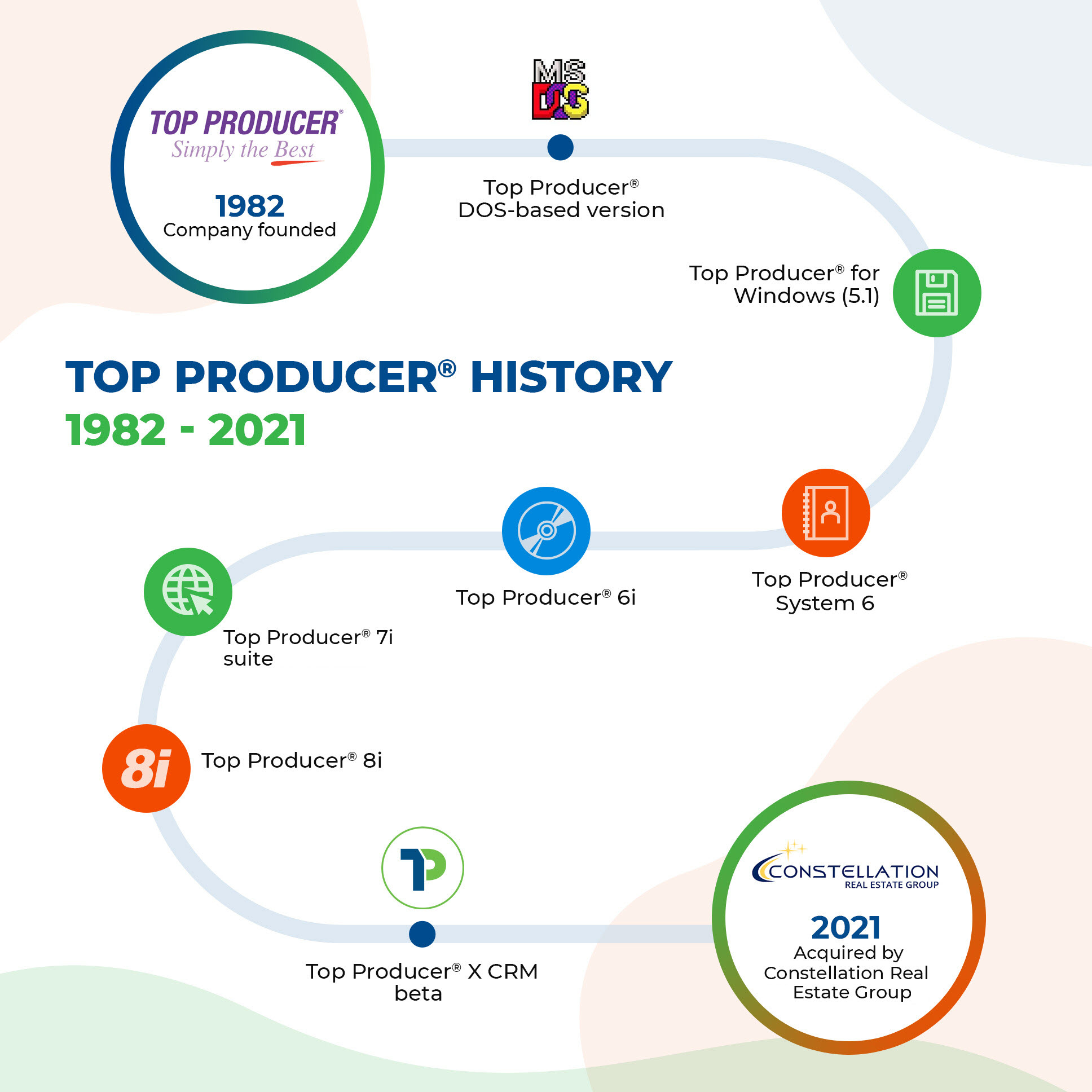 Top Producer® history