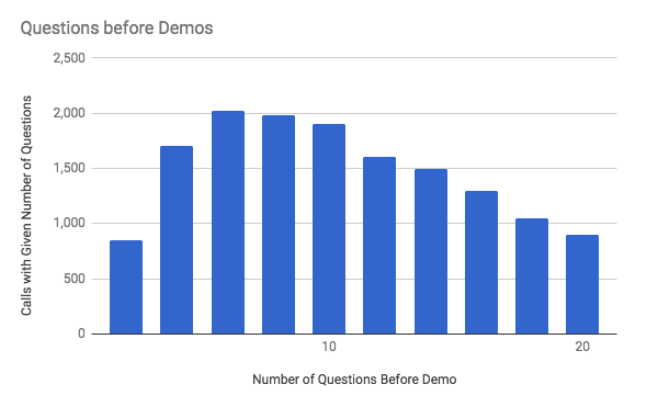 Making the Most out of your Demo Questions