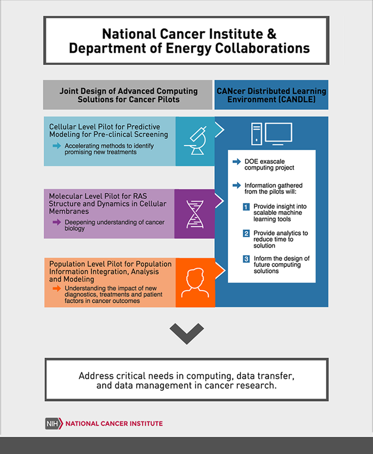 National Cancer Institute & Department of Energy Collaborations
