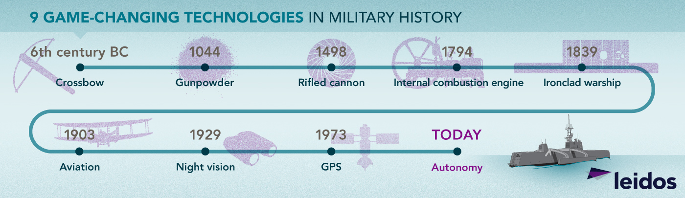 9 game changing technologies in military history