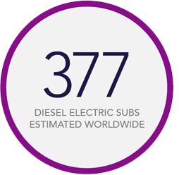 377 diesel electric subs estimated worldwide