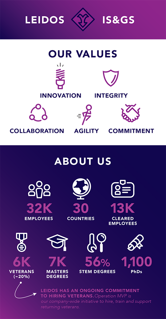 Leidos Facts and Values