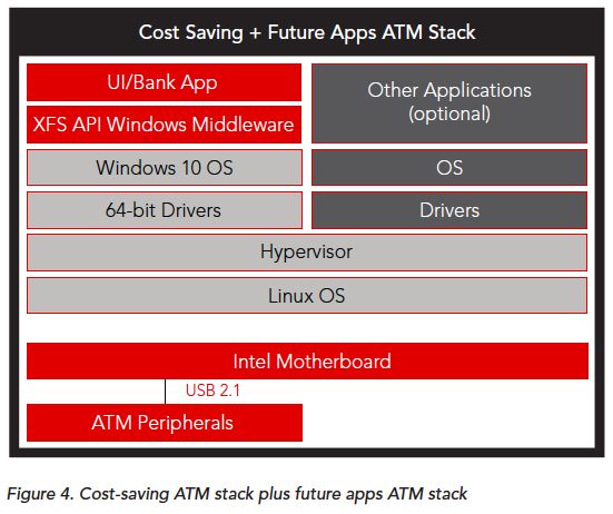 Cost Saving + Future Apps ATM Stack