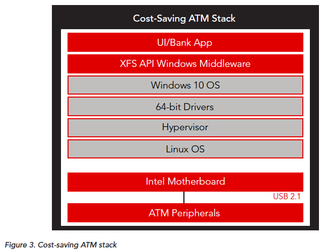 Cost Saving ATM Stack