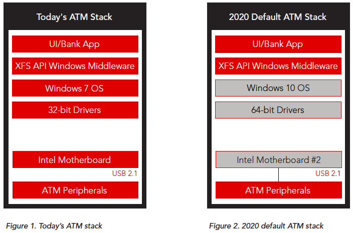 2020 Default ATM Stack