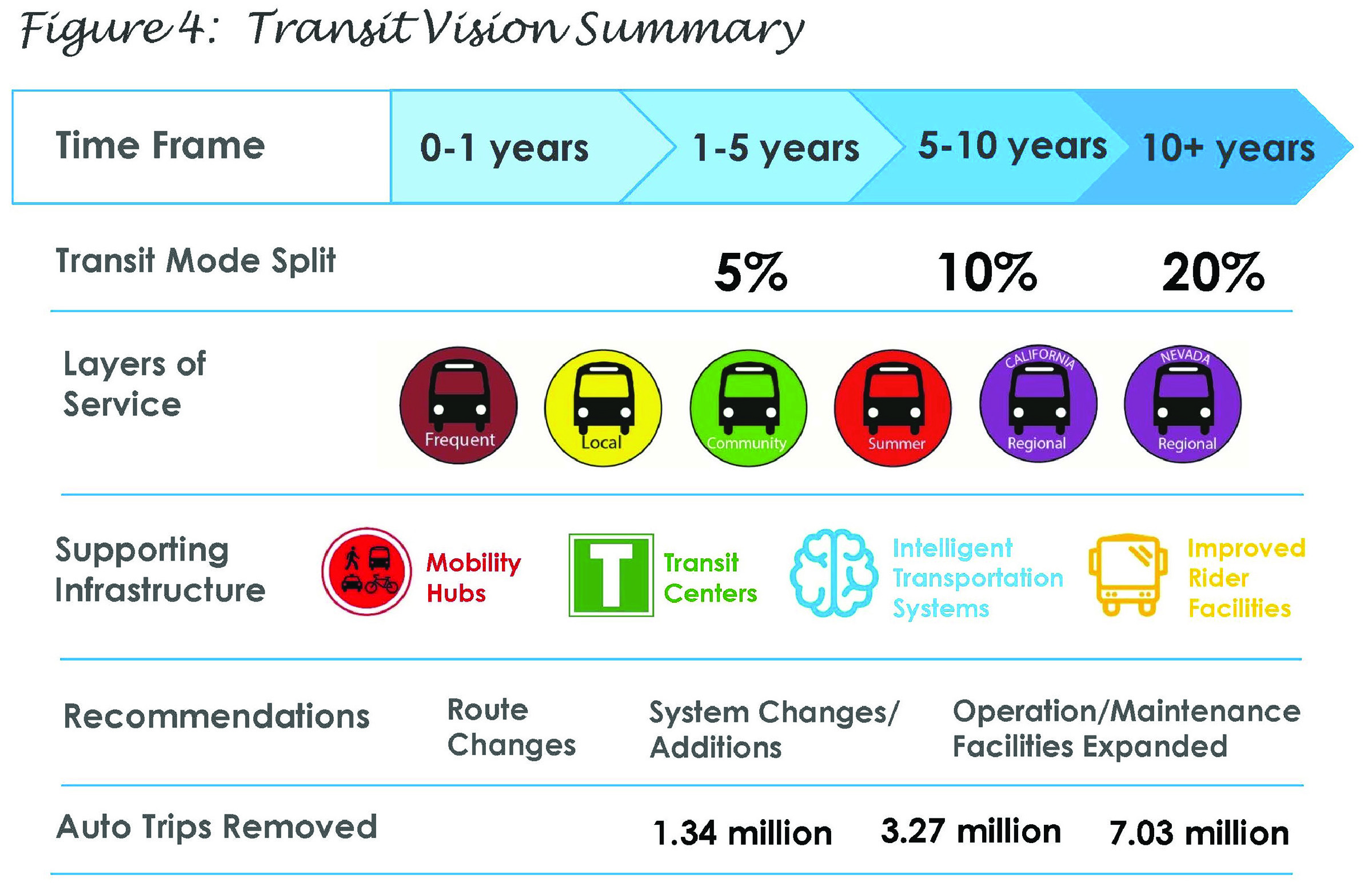 Graphic 4_Transit Vision Summary.jpg