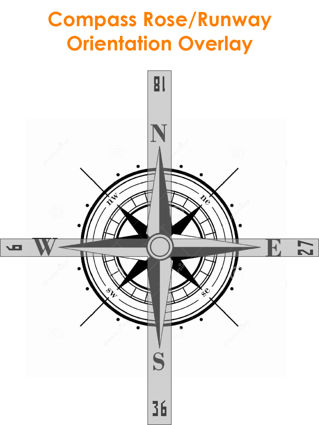 Airport runways what do those big numbers mean stantec compass bearing of one runway end to the nearest 10 degrees and truncating the last digit meaning runways are numbered from 1 to 36as per the diagram pooptronica