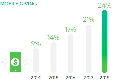 Chart showing mobile giving