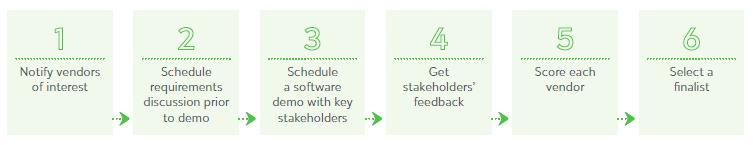 Vendor evaluation process