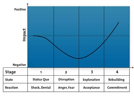 Wave of change graph