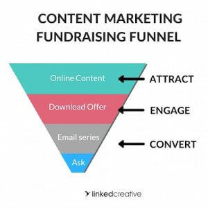 Content marketing fundraising funnel