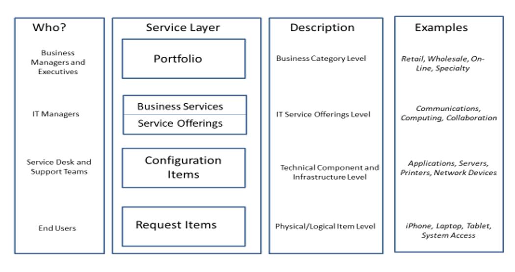 service-layers
