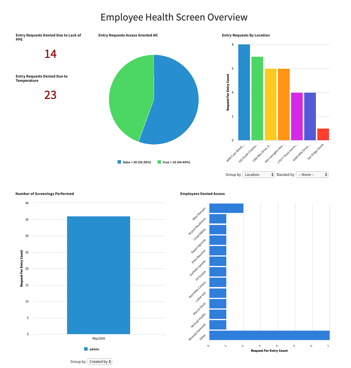 ServiceNow Safe Workplace App screenshot of Employee Health Screening dashboard