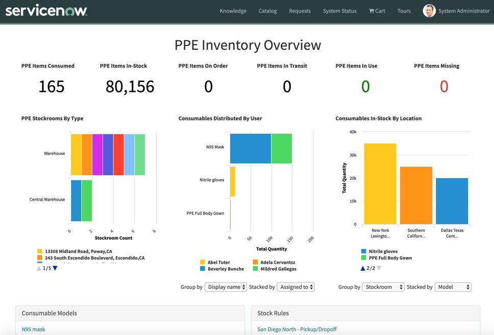 ServiceNow Safe Workplace App screenshot of Workplace PPE Inventory Management dashboard