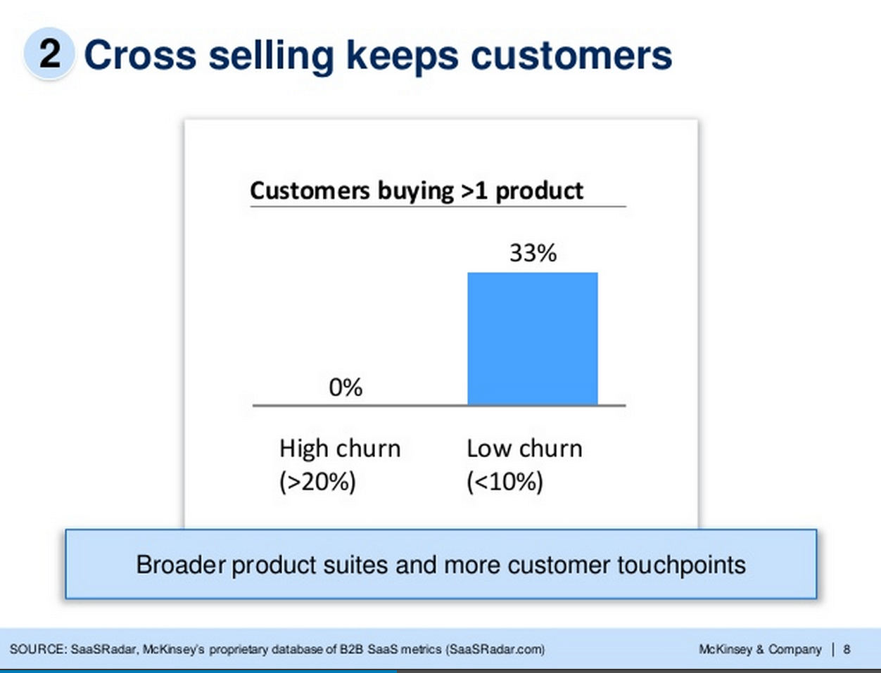 Cross selling keeps customers