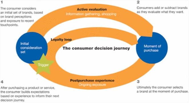 the consumer decision