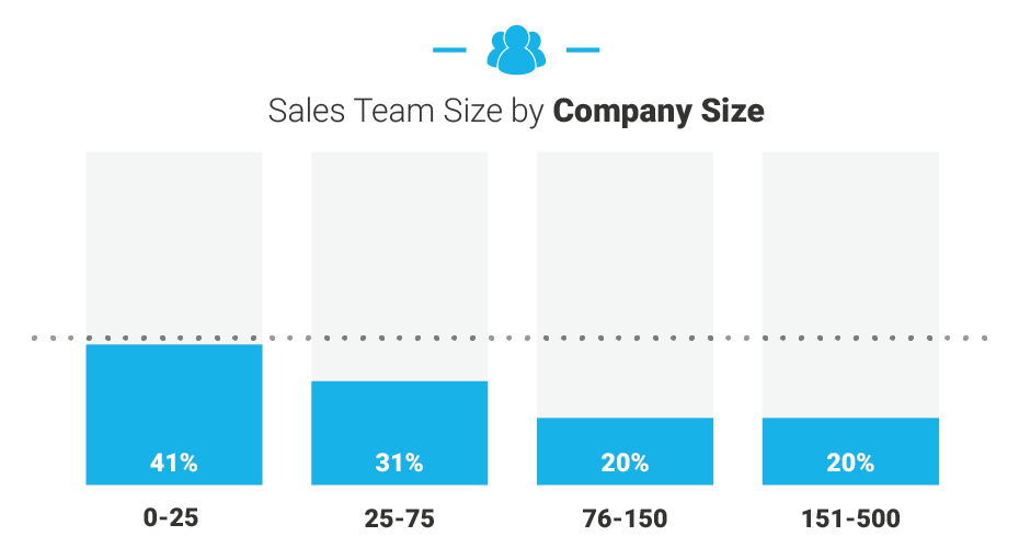 sales team chart