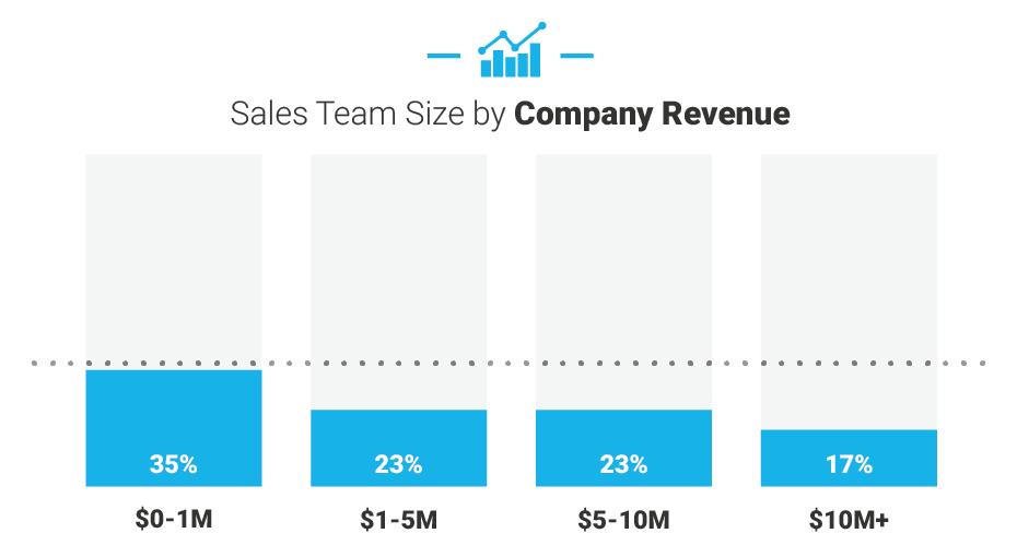 sales team chart 2