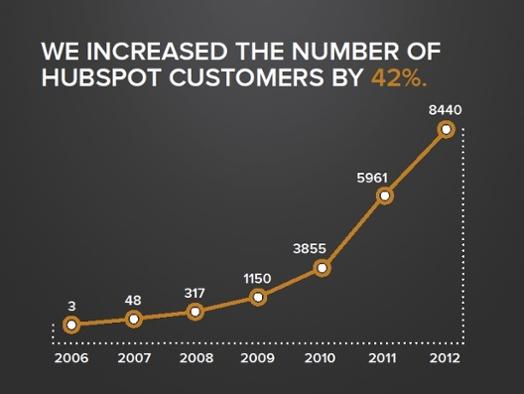 customer growth