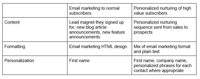 Content Formatting Personalization